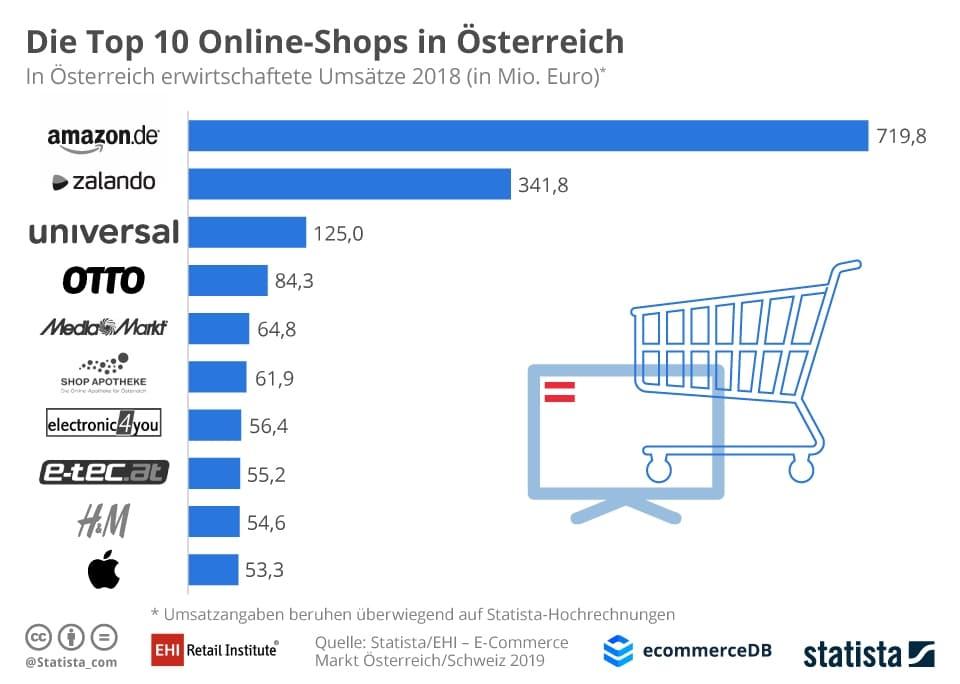 Statista-Onlineshop-Statistik-Österreich. Amazon ist führend, gefolgt von Zalando.